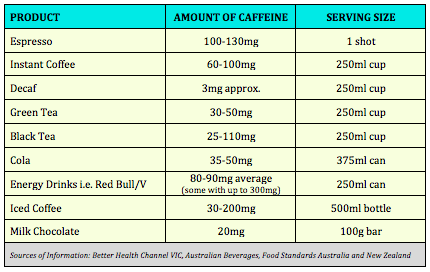 Amount of Caffeine in various beverages