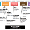 Arabica coffee beans flowchart for Brazil, In Casa, Guatemala, Costa Rica, PNG, Mexico Oaxaca, Sumatra, Mexico Decaf