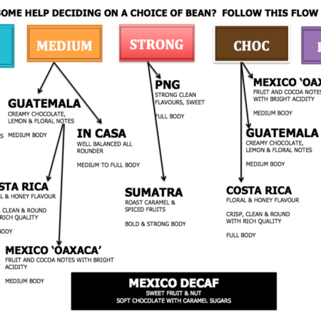 Arabica coffee beans flowchart for Brazil, In Casa, Guatemala, Costa Rica, PNG, Colombia, Sumatra, Mexico Decaf