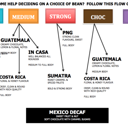 Arabica coffee beans flowchart for In Casa, Guatemala, Costa Rica, PNG, Brazil, Sumatra, Mexico Decaf