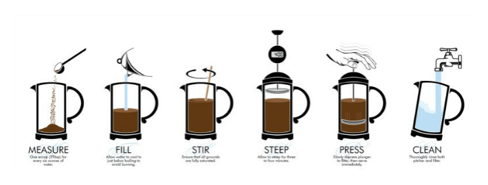Quest coffee roasters how to make the perfect plunger How to make coffee with a coffee maker