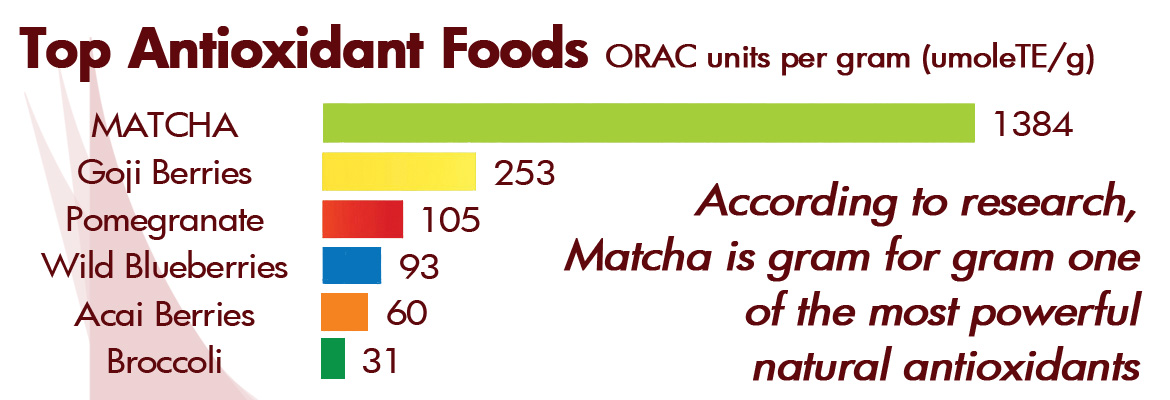 Matcha Green Tea Antioxidants Comparison Chart