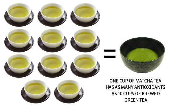 Matcha Green Tea v Green Leaf Tea