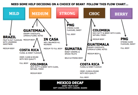 Arabica coffee beans flowchart for Brazil, In Casa, Guatemala, Costa Rica, Colombia, PNG, Sumatra, Mexico Decaf