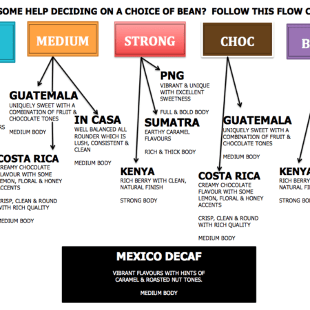 Arabica coffee beans flowchart for Brazil, In Casa, Guatemala, Costa Rica, Kenya, PNG, Sumatra, Mexico Decaf