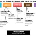 Arabica coffee beans flowchart for Brazil, In Casa, Guatemala, Costa Rica, PNG, Sumatra, Mexico Decaf