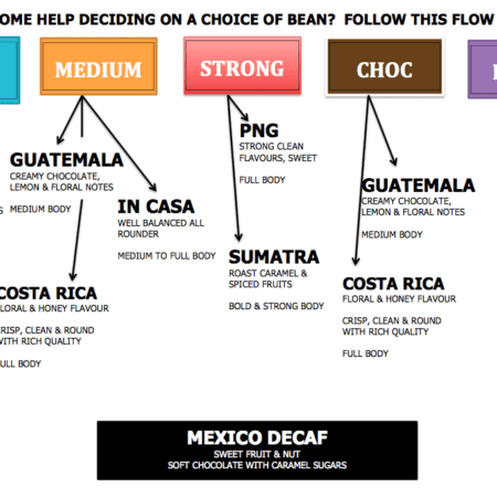 Arabica coffee beans flowchart for Brazil, In Casa, Guatemala, Costa Rica, PNG, Sumatra, Mexico Decaf