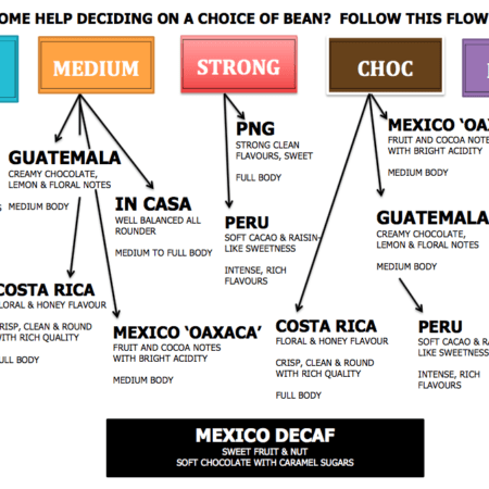 Arabica coffee beans flowchart for Brazil, In Casa, Guatemala, Costa Rica, PNG, Mexico Oaxaca, Peru, Mexico Decaf