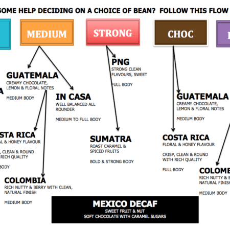 Arabica coffee beans flowchart for In Casa, Guatemala, Costa Rica, PNG, Colombia, Sumatra, Mexico Decaf