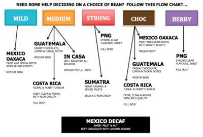 Arabica coffee beans flowchart for In Casa, Guatemala, Costa Rica, PNG, Mexico, Sumatra, Mexico Decaf