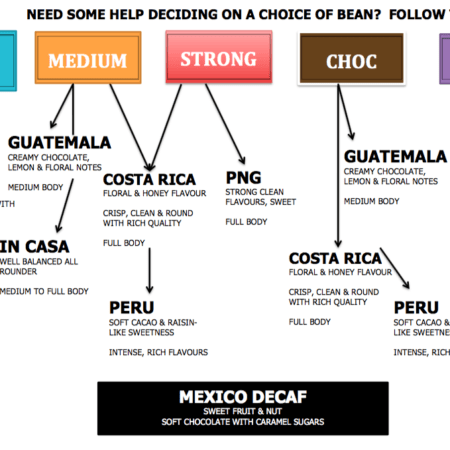 Arabica coffee beans flowchart for In Casa, Guatemala, Costa Rica, PNG, Brazil, Peru, Mexico Decaf