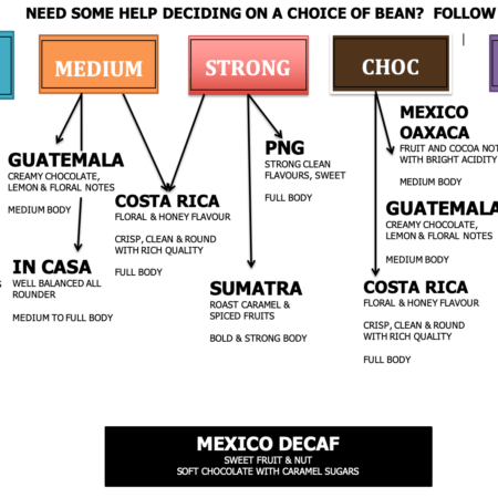 Arabica coffee beans flowchart for In Casa, Guatemala, Mexico Oaxaca, Costa Rica, PNG, Brazil, Sumatra, Mexico Decaf